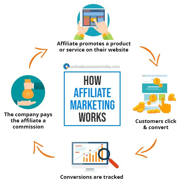 Affiliate Marketing as an Online Business in India