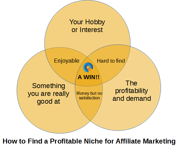 Finding a profitable niche for