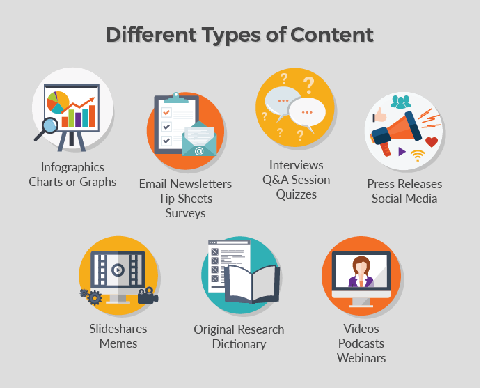 Different typesof digital content creation