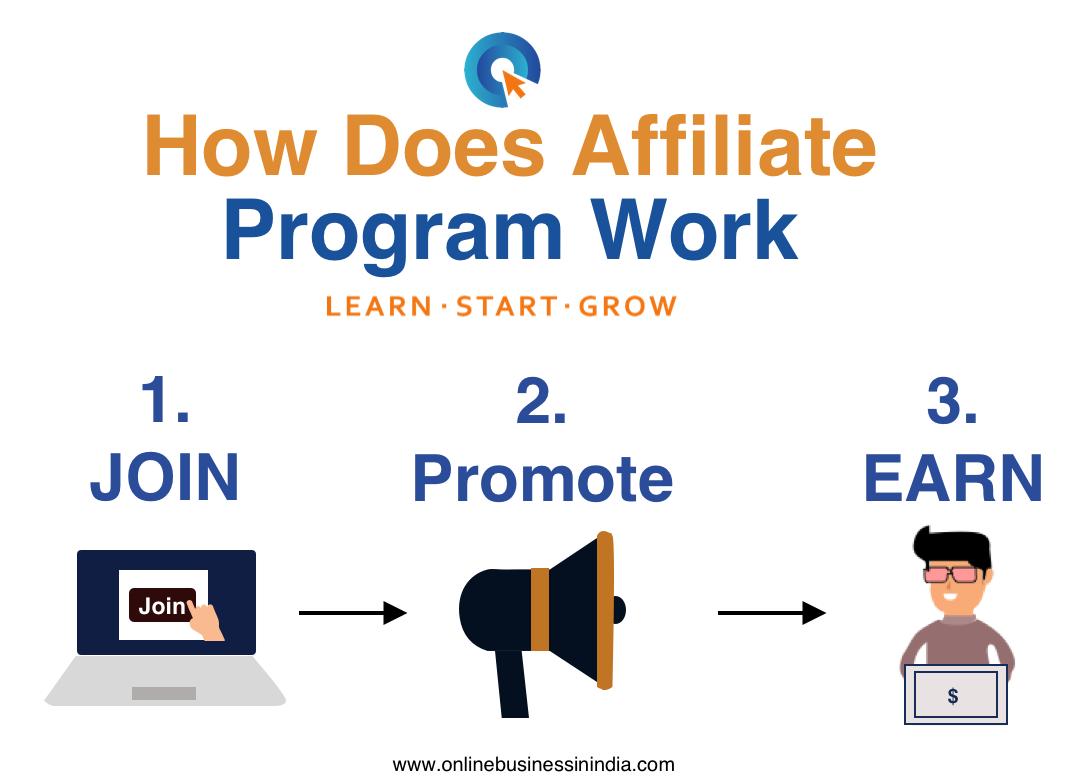 Choosing the Right Affiliate Program for Affiliate Marketing