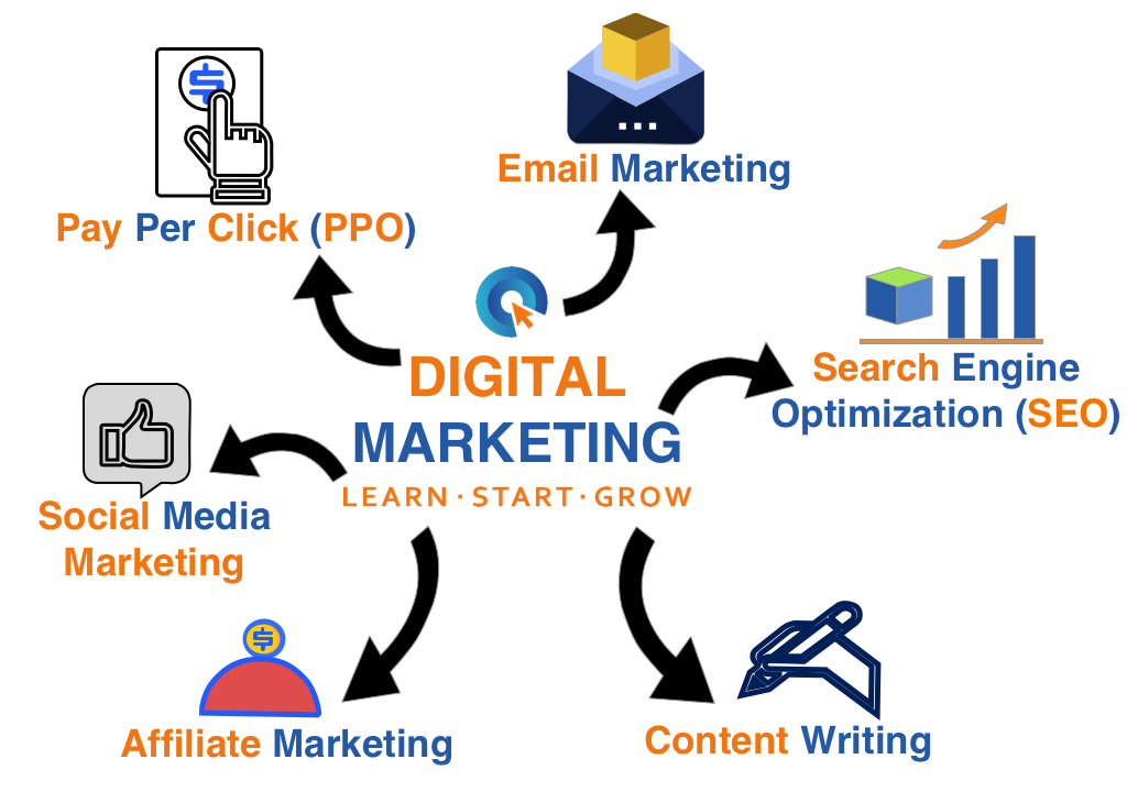 Different parts of digital marketing Online business