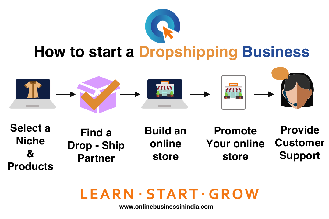 Steps to start a dropshipping business in India