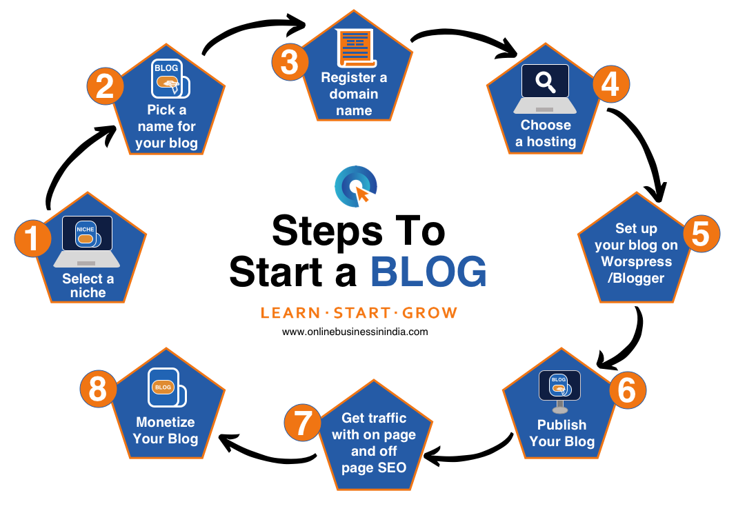 Steps to start a blog in India