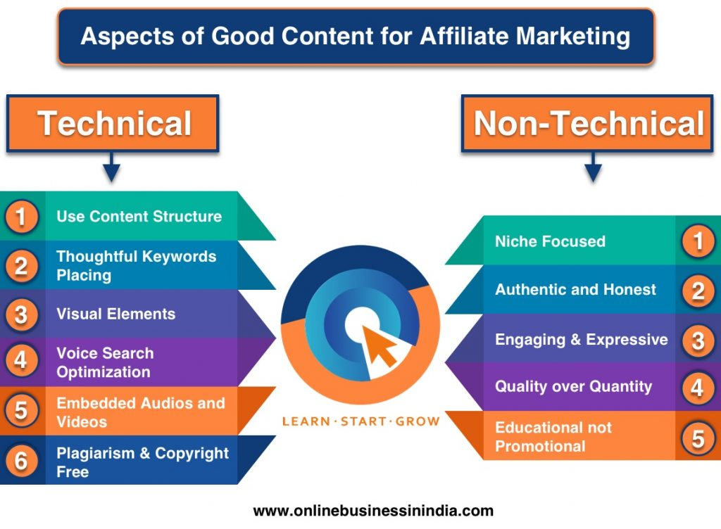 Aspects of Good Content for Affiliate Marketing