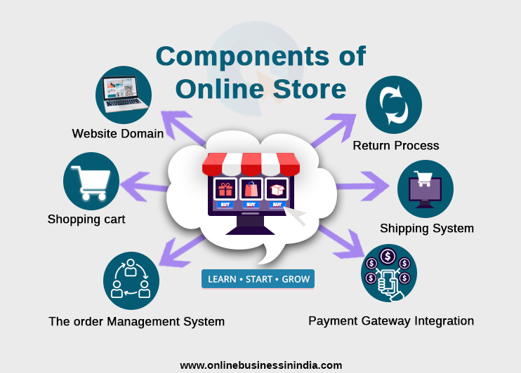 components of an online store