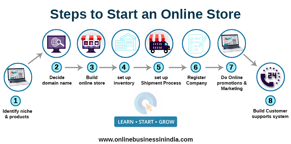 Steps to start an online store