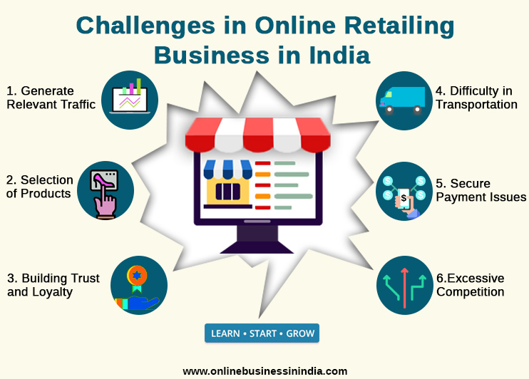 Challenges in Online retailing business in India
