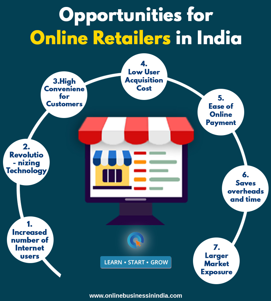 Opportunities for online retail business in India