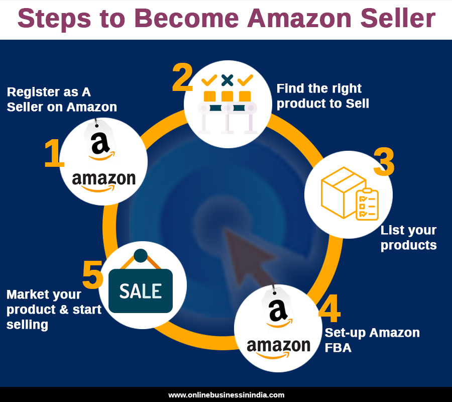 steps to become amazon India seller