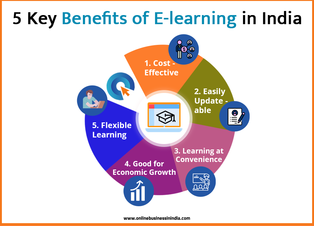 Key Benefits of E-learning in India