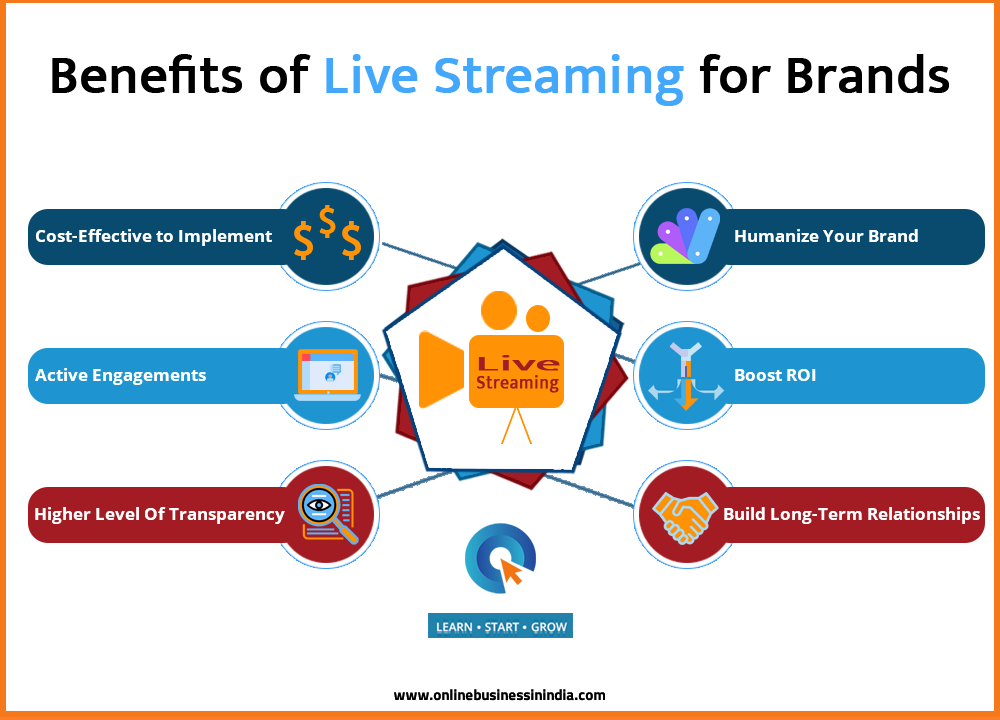 benefits of live streaming for brand marketing