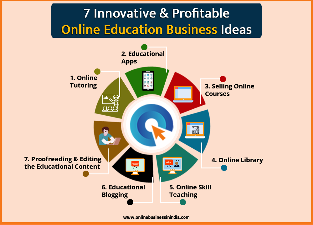 online education business ideas in India