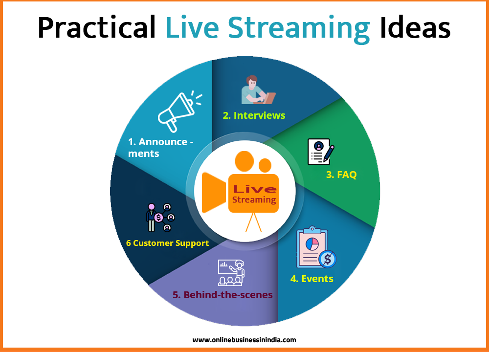 5 live streaming ideas for marketing