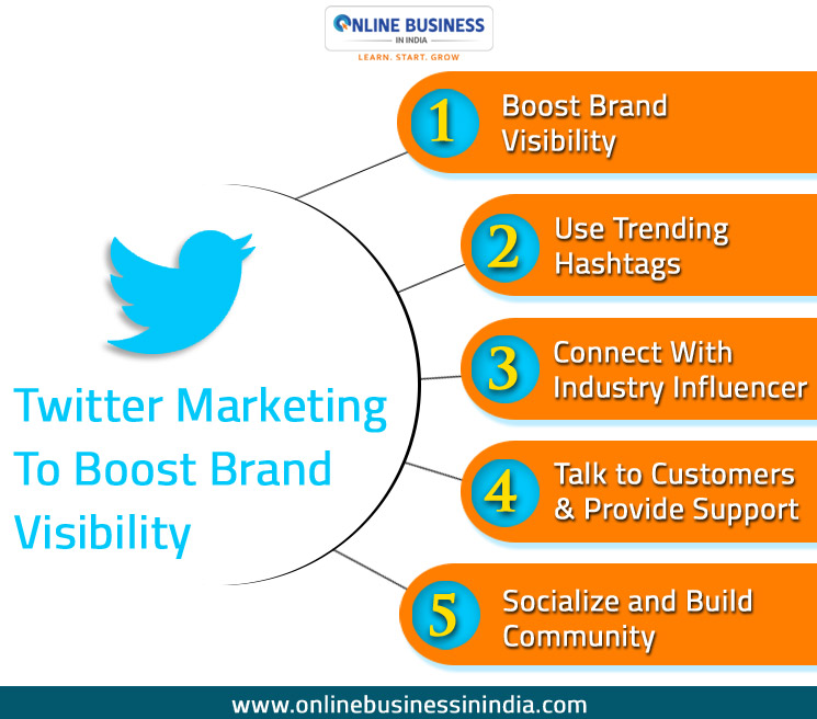 Social Media Platforms to Use to Market an Online Business in India