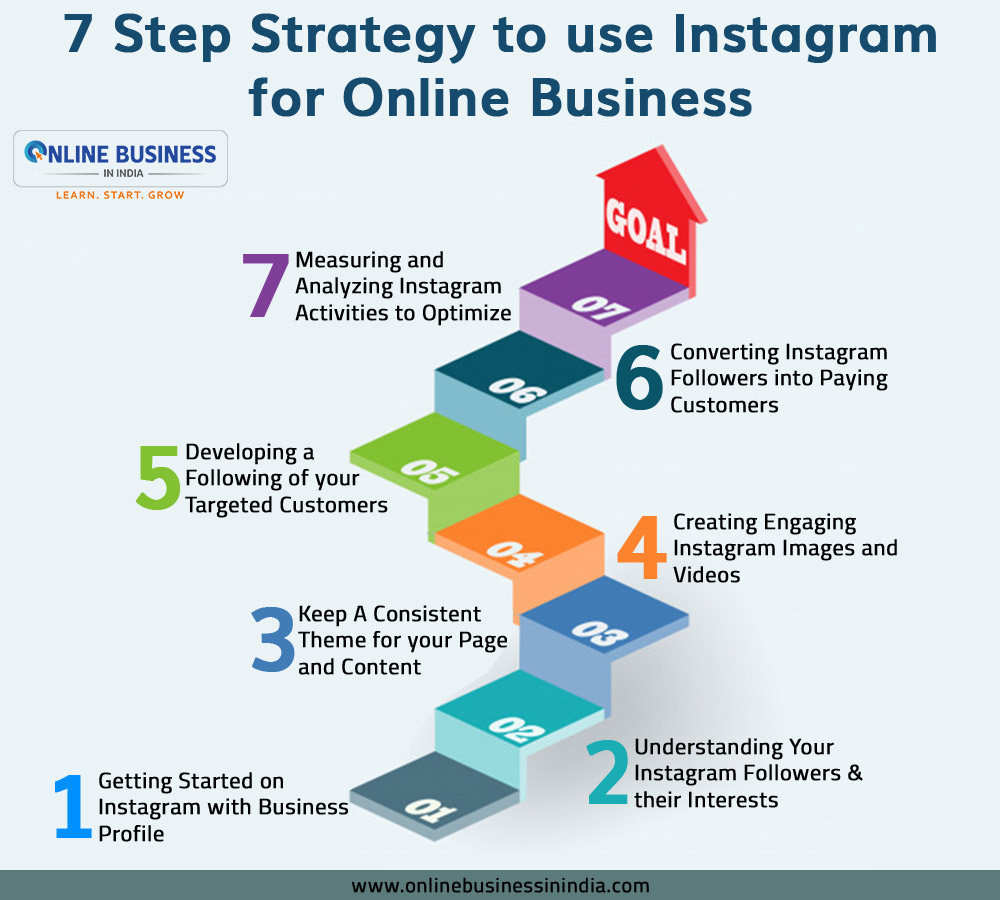 Steps to use Instagram fir Online Business