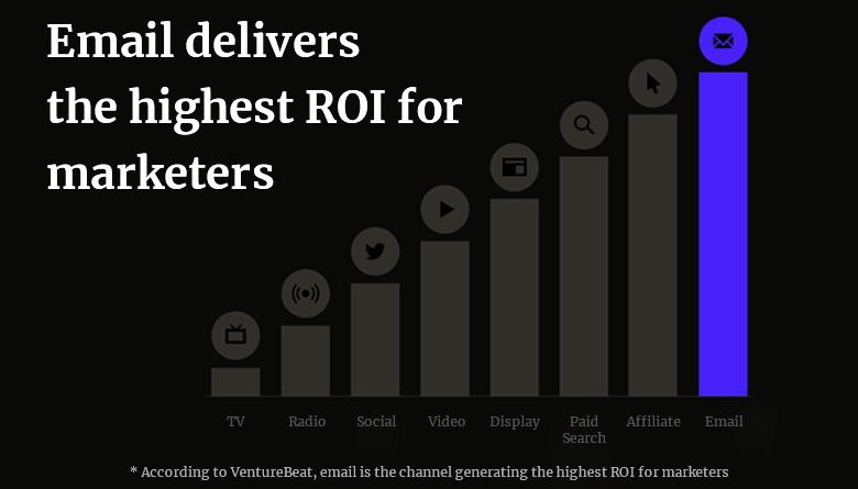 email marketing delivers highest ROI in digital marketing