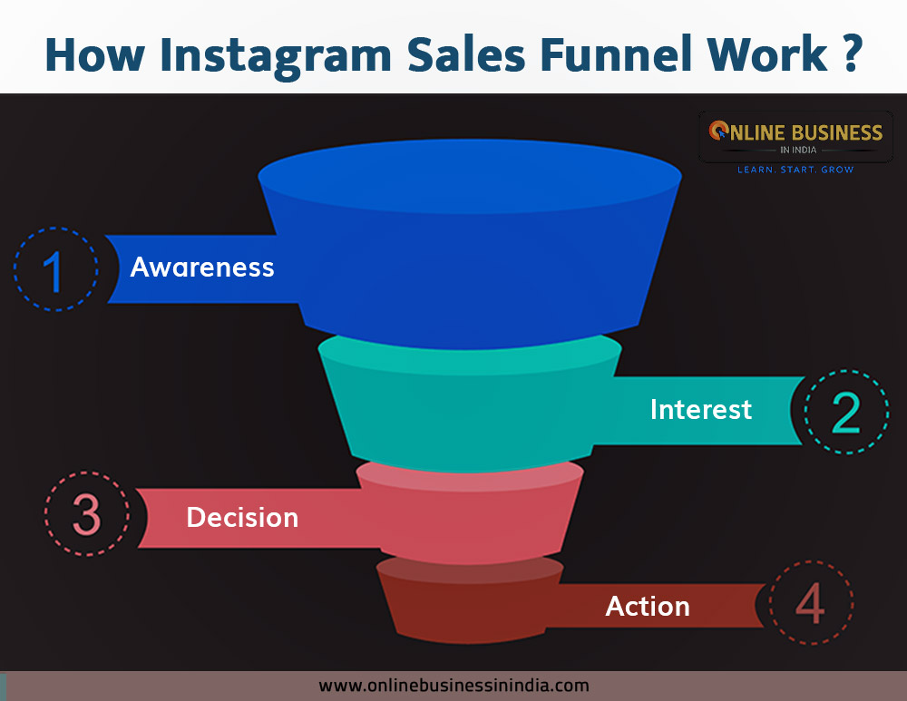 How Instagram Sales Funnel Work?