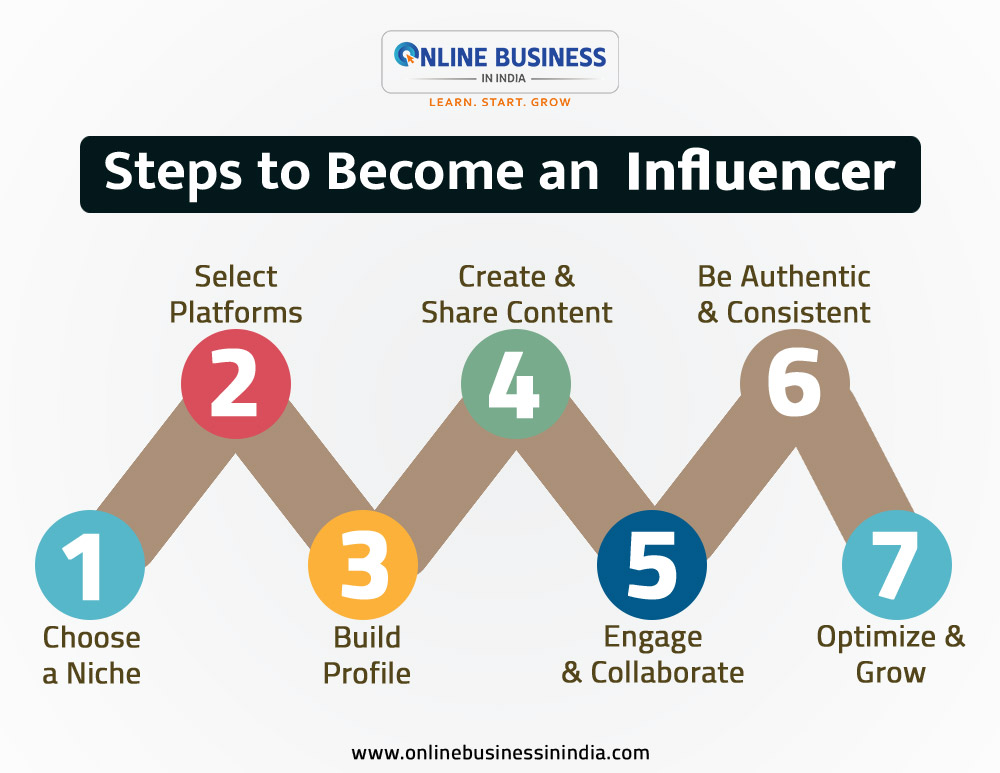 steps to become a social media influencer in india