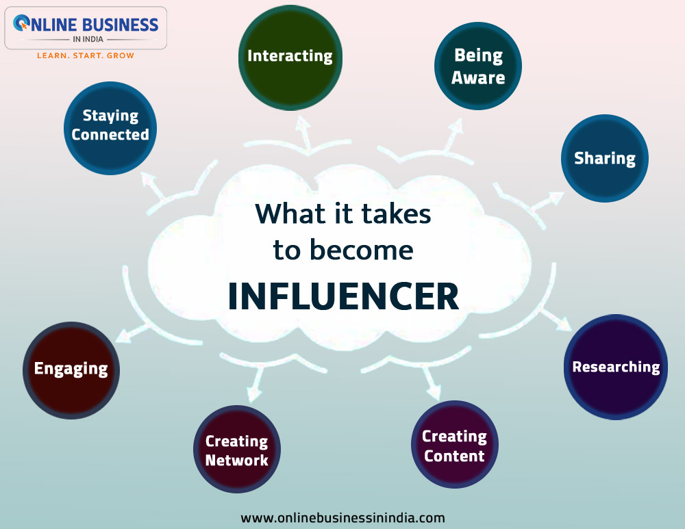 what to do to become a social media influencer in India