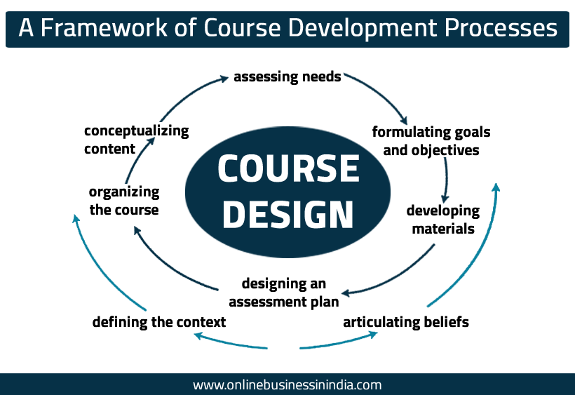 framework for creating online courses