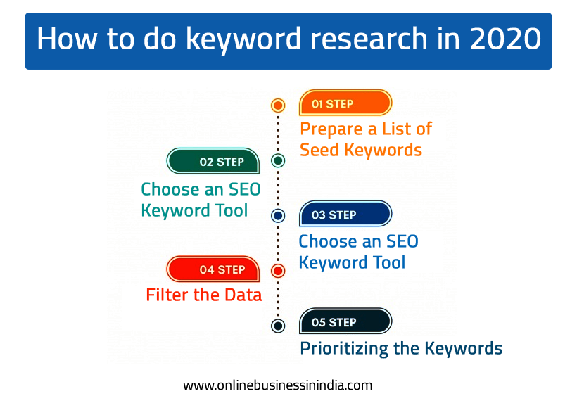 How to do keyword research in 2020 in India