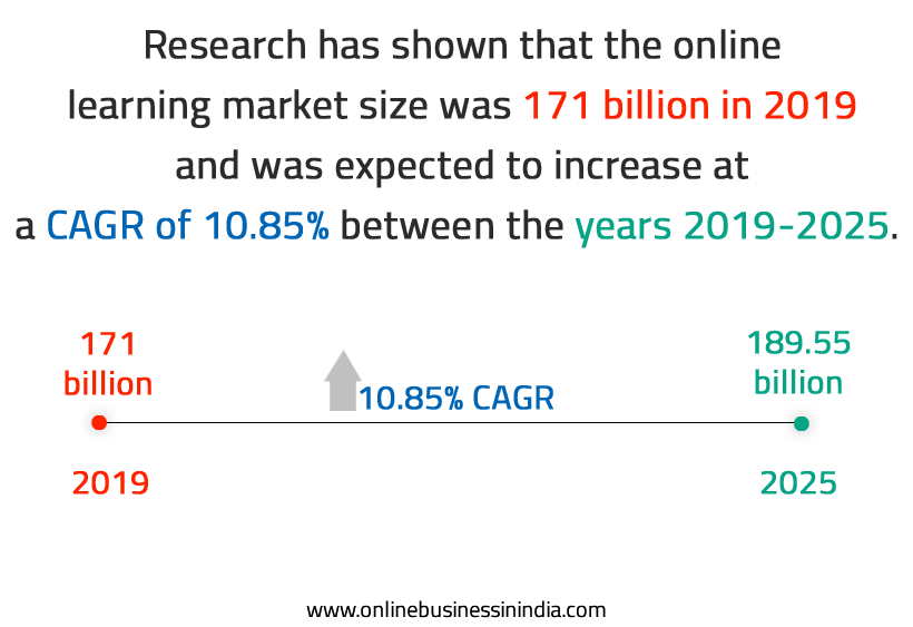 the growth online learning market in india