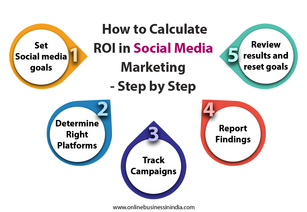 how to calculate ROI in social media marketing