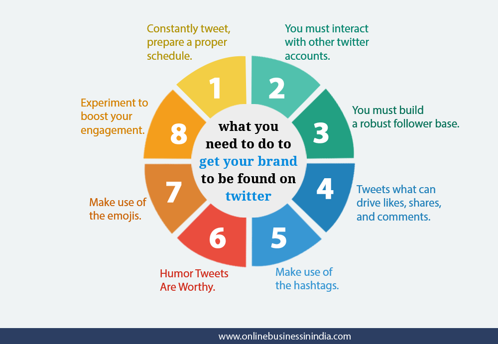 How to be found on twitter as a brand
