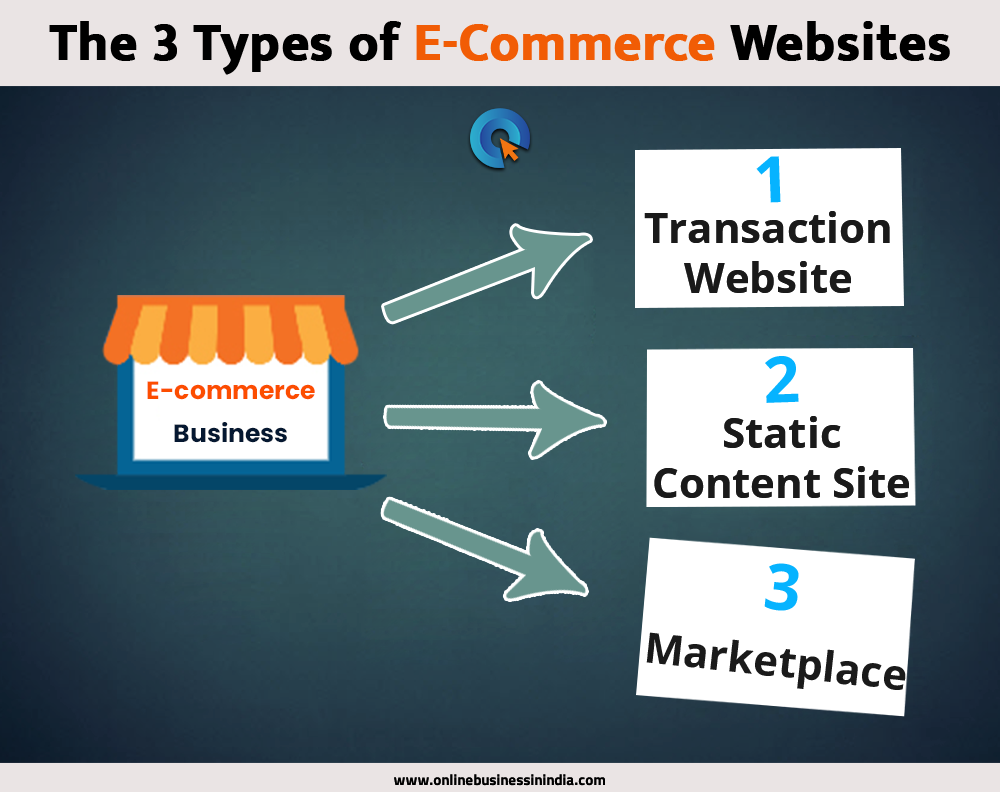 How To Start Ecommerce Business in India